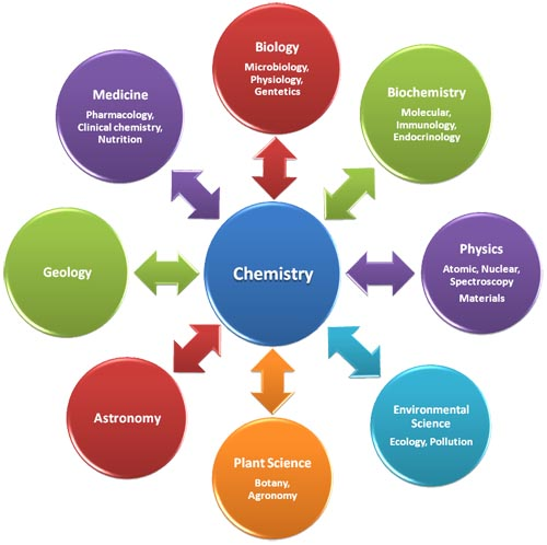 the reasons why knowledge is a chemistry important to biology Chemistry has got to be the basis for figuring out a number of important unsolved problems the greatest historical question of all time is how life originated on earth four billion years ago that is all but certainly a chemical problem.